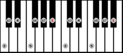 natural minor scale on key A#/Bb for Piano