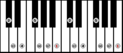 natural minor scale on key B for Piano