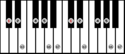 natural minor scale on key C#/Db for Piano