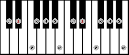 natural minor scale on key D#/Eb for Piano