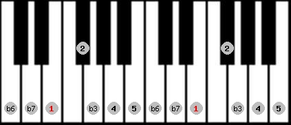 natural minor scale on key E for Piano