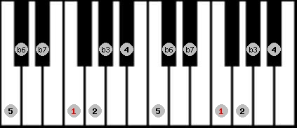 natural minor scale on key F for Piano