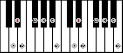 neopolitan scale on key D#/Eb for Piano