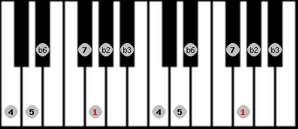 neopolitan scale on key G for Piano