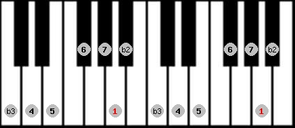 neopolitan major scale on key A for Piano