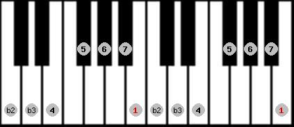 neopolitan major scale on key B for Piano