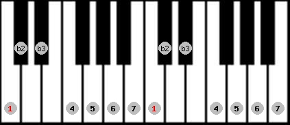 neopolitan major scale on key C for Piano