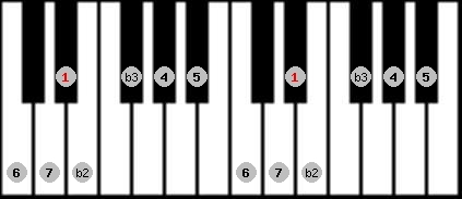 neopolitan major scale on key D#/Eb for Piano