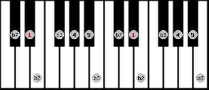 neopolitan minor scale on key D#/Eb for Piano