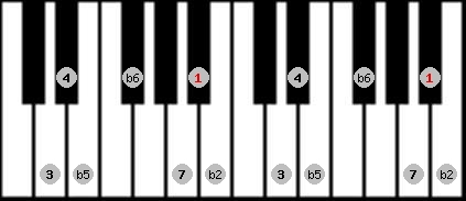 persian scale on key A#/Bb for Piano