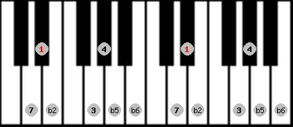 persian scale on key D#/Eb for Piano