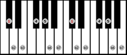 phrygian scale on key C#/Db for Piano