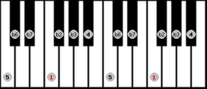 phrygian scale on key F for Piano