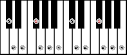 phrygian scale on key F#/Gb for Piano