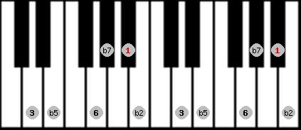 prometheus neopolitan scale on key A#/Bb for Piano