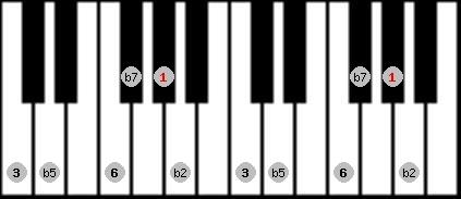 prometheus neopolitan scale on key G#/Ab for Piano