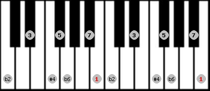 purvi theta scale on key B for Piano