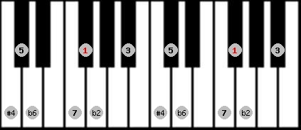 purvi theta scale on key F#/Gb for Piano