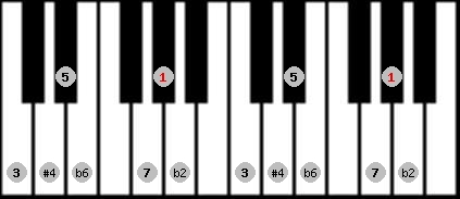 purvi theta scale on key G#/Ab for Piano