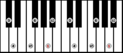 six tone symmetrical scale on key A for Piano