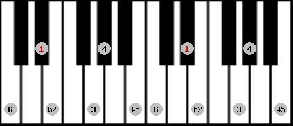 six tone symmetrical scale on key D#/Eb for Piano