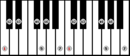 todi theta scale on key C for Piano