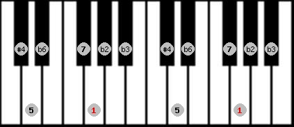 todi theta scale on key G for Piano