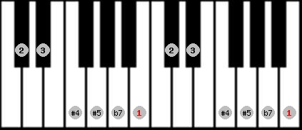 whole tone scale on key B for Piano
