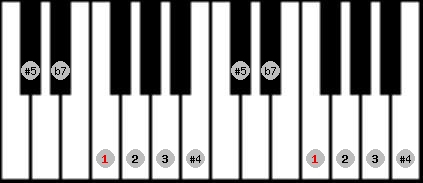 whole tone scale on key F for Piano
