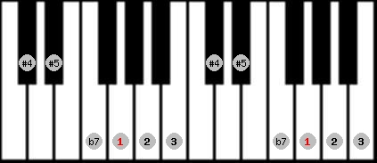 whole tone scale on key G for Piano